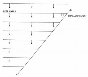 Physics P2 1988 9
