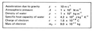Physics P3 1988 1