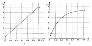 Physics P3 1988 2
