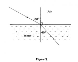 Physics P2 1989 2b