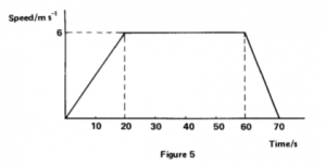 Physics P2 1989 4