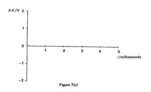 Physics P2 1989 5d
